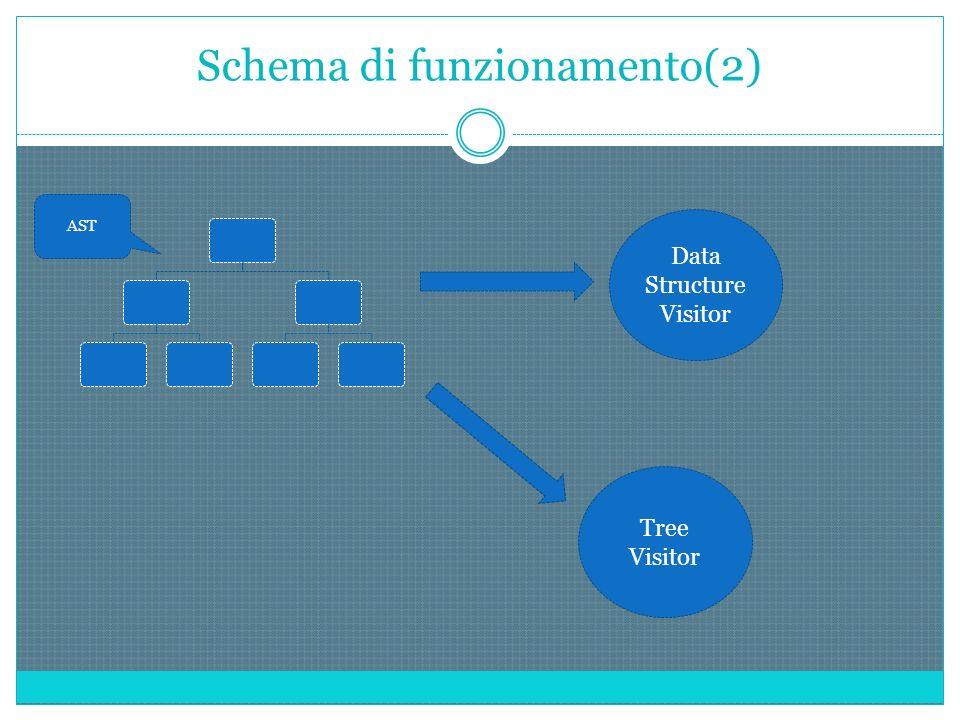 Schema di funzionamento(2) AST Data Structure Visitor Tree Visitor