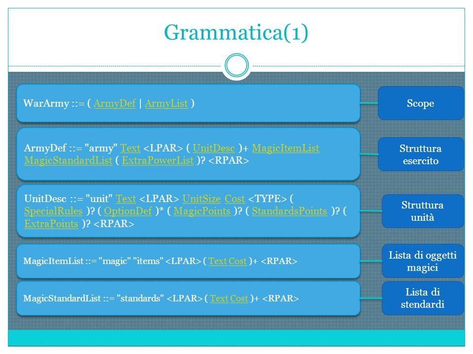 Grammatica(2) ExtraPowerList ::= extra powers ( Text Cost )+ TextCost ExtraPowerList ::= extra powers ( Text Cost )+ TextCost Lista di poteri extra UnitSize ::= size ( ( | ) ).