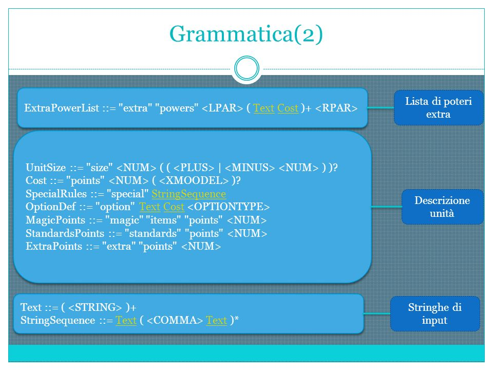 Grammatica(2) ExtraPowerList ::= extra powers ( Text Cost )+ TextCost ExtraPowerList ::= extra powers ( Text Cost )+ TextCost Lista di poteri extra UnitSize ::= size ( ( | ) ).