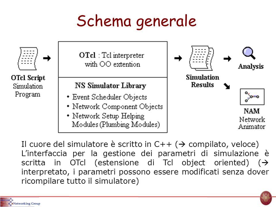 Schema generale Il cuore del simulatore è scritto in C++ ( compilato, veloce) Linterfaccia per la gestione dei parametri di simulazione è scritta in O