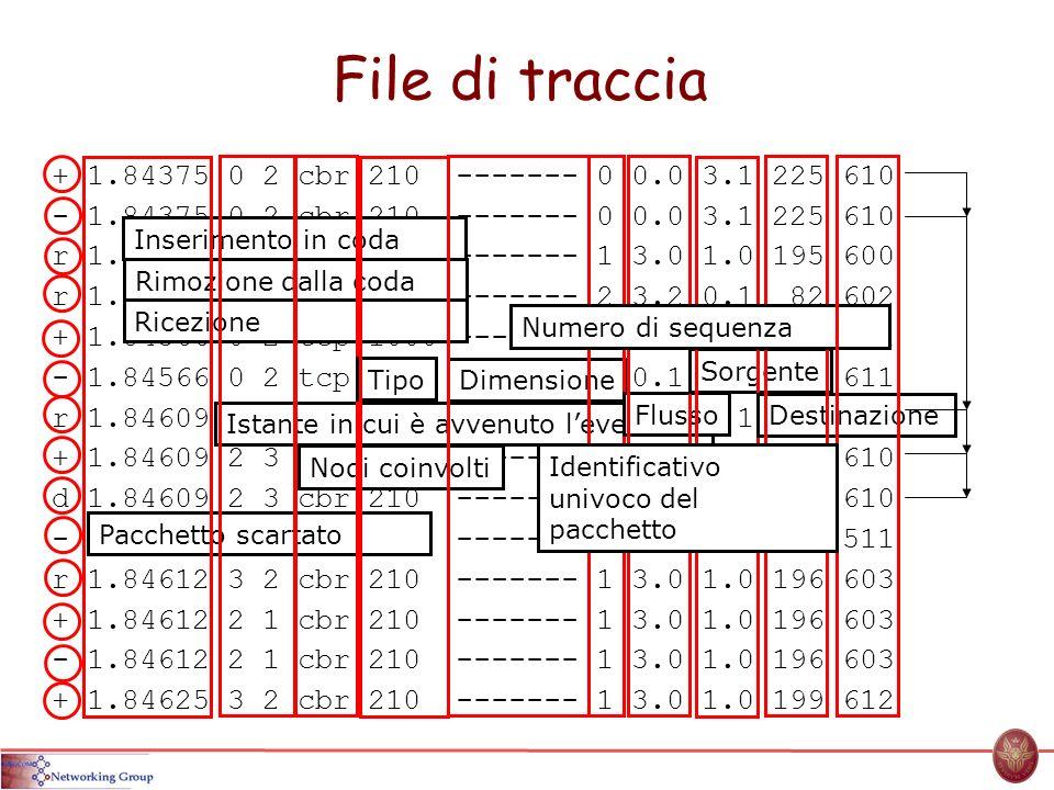 File di traccia + 1.84375 0 2 cbr 210 ------- 0 0.0 3.1 225 610 - 1.84375 0 2 cbr 210 ------- 0 0.0 3.1 225 610 r 1.84471 2 1 cbr 210 ------- 1 3.0 1.0 195 600 r 1.84566 2 0 ack 40 ------- 2 3.2 0.1 82 602 + 1.84566 0 2 tcp 1000 ------- 2 0.1 3.2 102 611 - 1.84566 0 2 tcp 1000 ------- 2 0.1 3.2 102 611 r 1.84609 0 2 cbr 210 ------- 0 0.0 3.1 225 610 + 1.84609 2 3 cbr 210 ------- 0 0.0 3.1 225 610 d 1.84609 2 3 cbr 210 ------- 0 0.0 3.1 225 610 - 1.8461 2 3 cbr 210 ------- 0 0.0 3.1 192 511 r 1.84612 3 2 cbr 210 ------- 1 3.0 1.0 196 603 + 1.84612 2 1 cbr 210 ------- 1 3.0 1.0 196 603 - 1.84612 2 1 cbr 210 ------- 1 3.0 1.0 196 603 + 1.84625 3 2 cbr 210 ------- 1 3.0 1.0 199 612 Inserimento in codaRimozione dalla codaRicezione Pacchetto scartato Istante in cui è avvenuto levento Nodi coinvolti TipoDimensione Flags Flusso Sorgente Destinazione Numero di sequenza Identificativo univoco del pacchetto