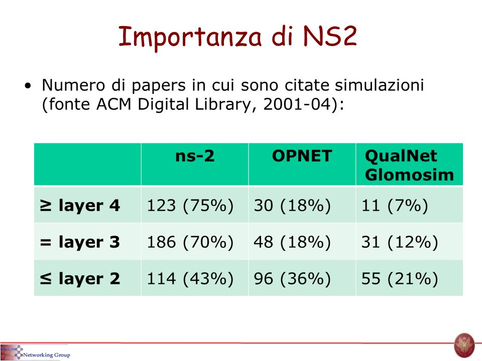 Importanza di NS2 Numero di papers in cui sono citate simulazioni (fonte ACM Digital Library, 2001-04): ns-2OPNETQualNet Glomosim layer 4123 (75%)30 (18%)11 (7%) = layer 3186 (70%)48 (18%)31 (12%) layer 2114 (43%)96 (36%)55 (21%)