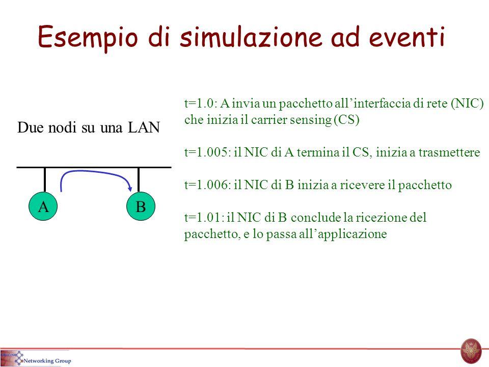 Esempio di simulazione ad eventi Due nodi su una LAN AB t=1.0: A invia un pacchetto allinterfaccia di rete (NIC) che inizia il carrier sensing (CS) t=1.005: il NIC di A termina il CS, inizia a trasmettere t=1.006: il NIC di B inizia a ricevere il pacchetto t=1.01: il NIC di B conclude la ricezione del pacchetto, e lo passa allapplicazione