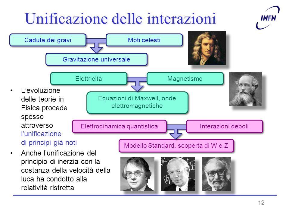 Equazioni di Maxwell, onde elettromagnetiche Modello Standard, scoperta di W e Z Unificazione delle interazioni Gravitazione universale 12 Moti celest