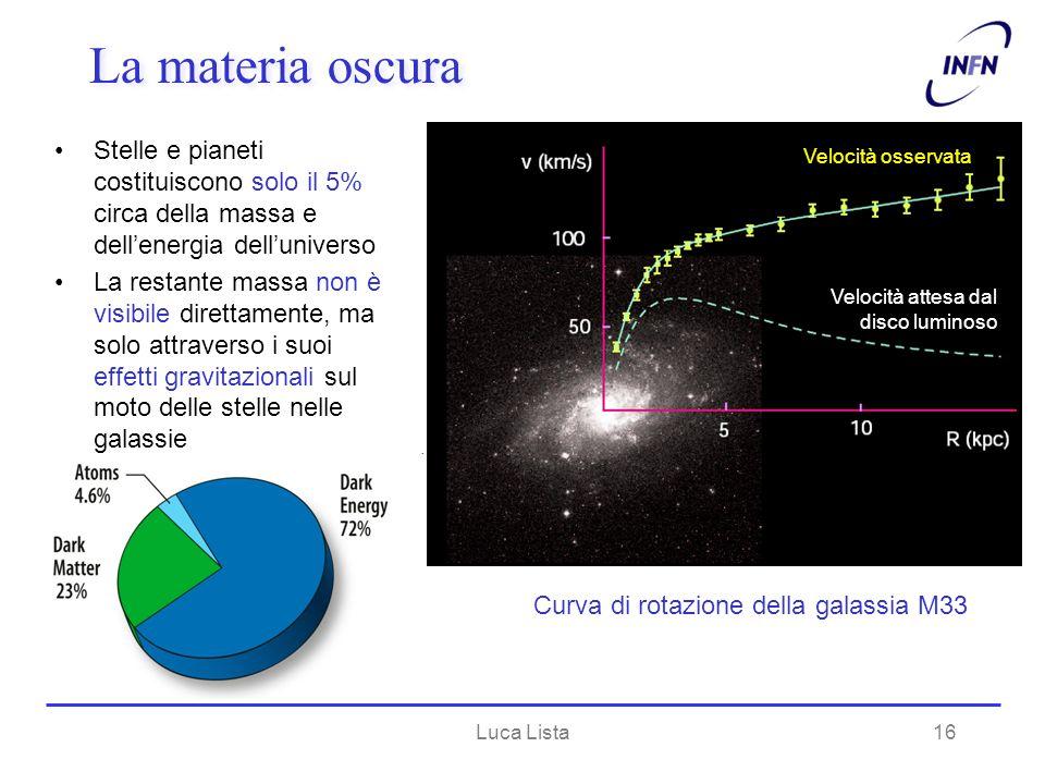 Luca Lista16 La materia oscura Stelle e pianeti costituiscono solo il 5% circa della massa e dellenergia delluniverso La restante massa non è visibile