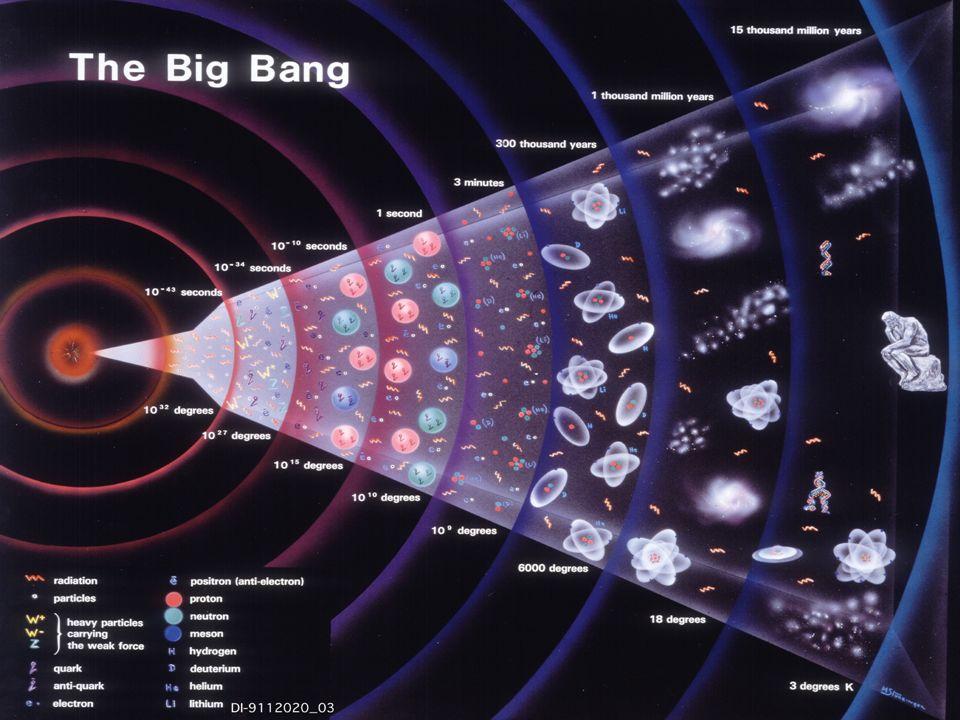 4 Epoca di Plank (<10 -43 s) La densità di energia è così alta che tutte le interazioni hanno la stessa intensità Non si conosce molto di questo periodo: difficile trattare la gravità dal punto di vista quantistico (stringhe?)