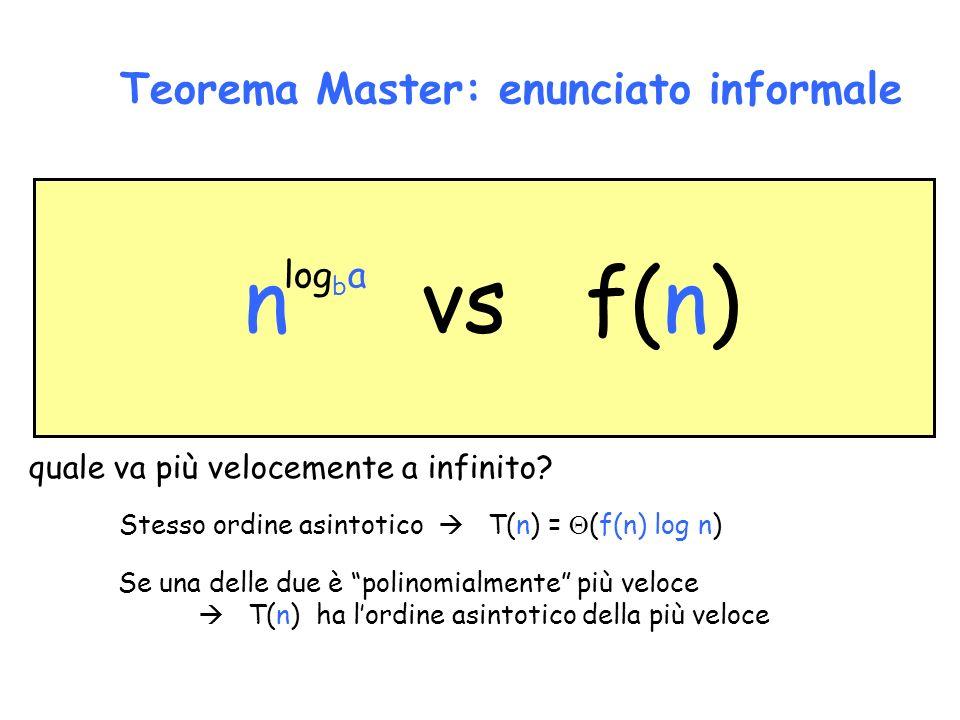Teorema Master: enunciato informale n vs f(n) log b a quale va più velocemente a infinito? Stesso ordine asintotico T(n) = (f(n) log n) Se una delle d