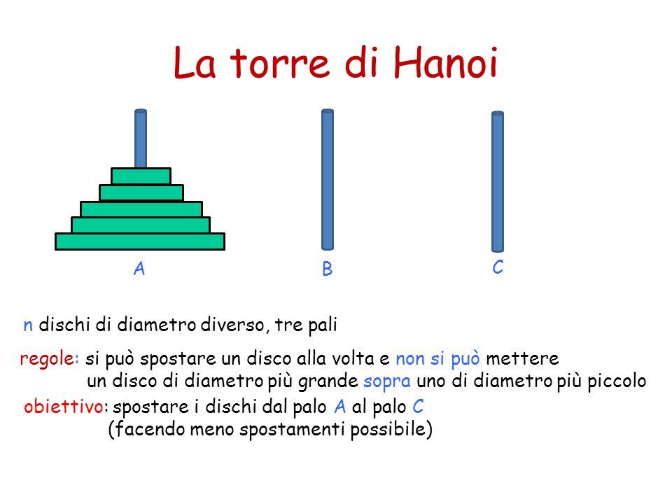 La torre di Hanoi n dischi di diametro diverso, tre pali obiettivo: spostare i dischi dal palo A al palo C (facendo meno spostamenti possibile) regole