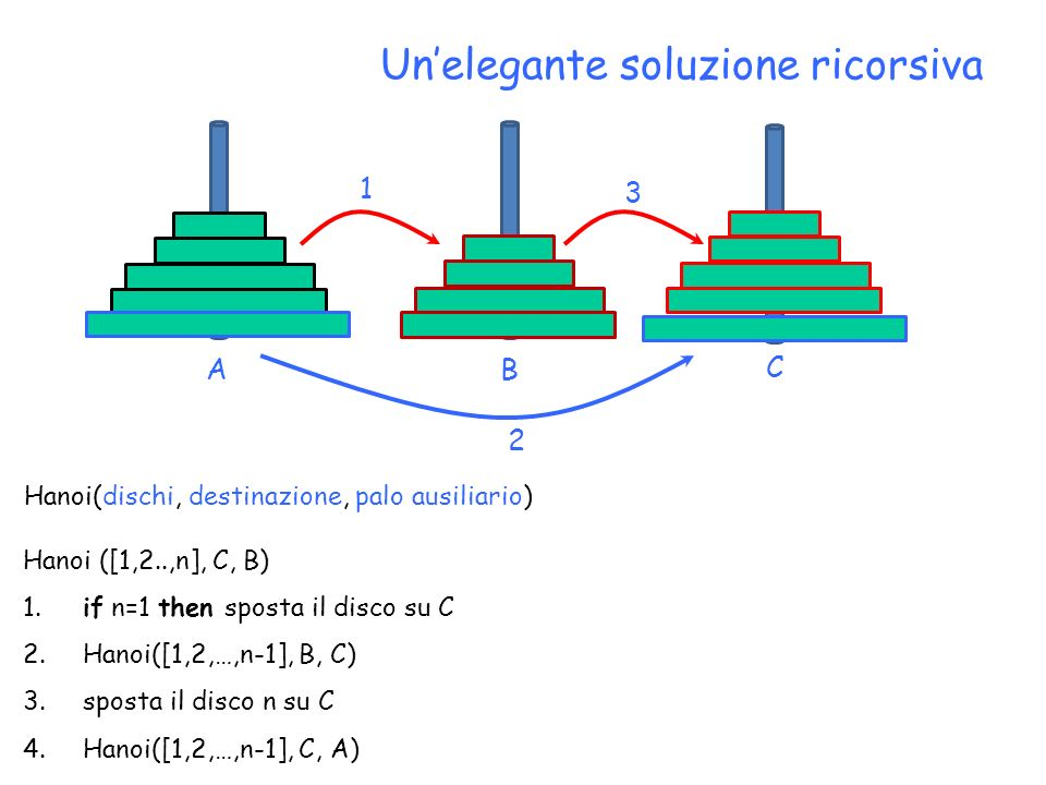 Unelegante soluzione ricorsiva C BA 1 2 3 Hanoi ([1,2..,n], C, B) 1. if n=1 then sposta il disco su C 2. Hanoi([1,2,…,n-1], B, C) 3. sposta il disco n