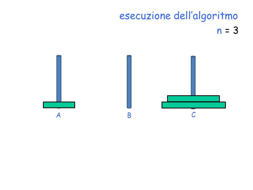 n = 3 C BA esecuzione dellalgoritmo
