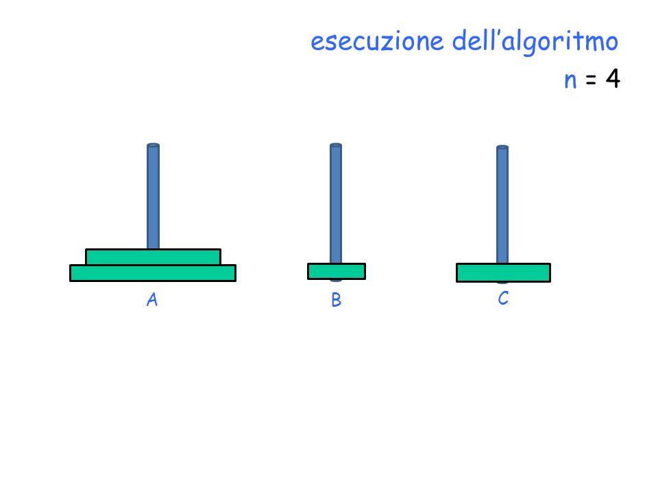 n = 4 C BA esecuzione dellalgoritmo