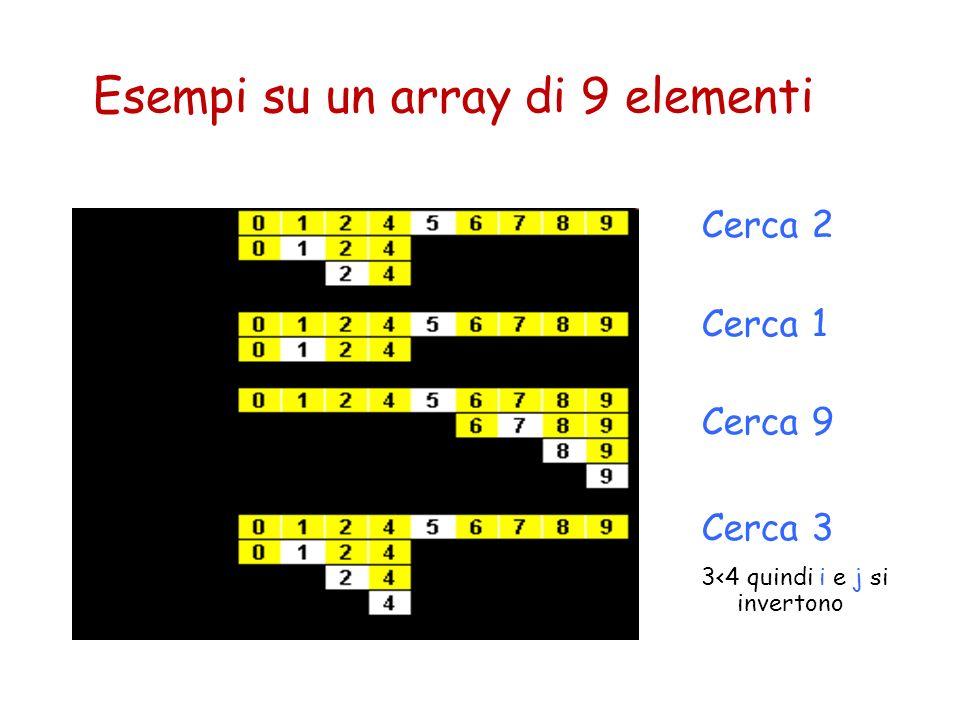 Esempi su un array di 9 elementi Cerca 2 Cerca 1 Cerca 9 Cerca 3 3<4 quindi i e j si invertono