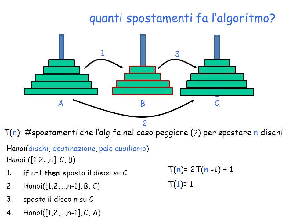 quanti spostamenti fa lalgoritmo? C BA 1 2 3 Hanoi ([1,2..,n], C, B) 1. if n=1 then sposta il disco su C 2. Hanoi([1,2,…,n-1], B, C) 3. sposta il disc