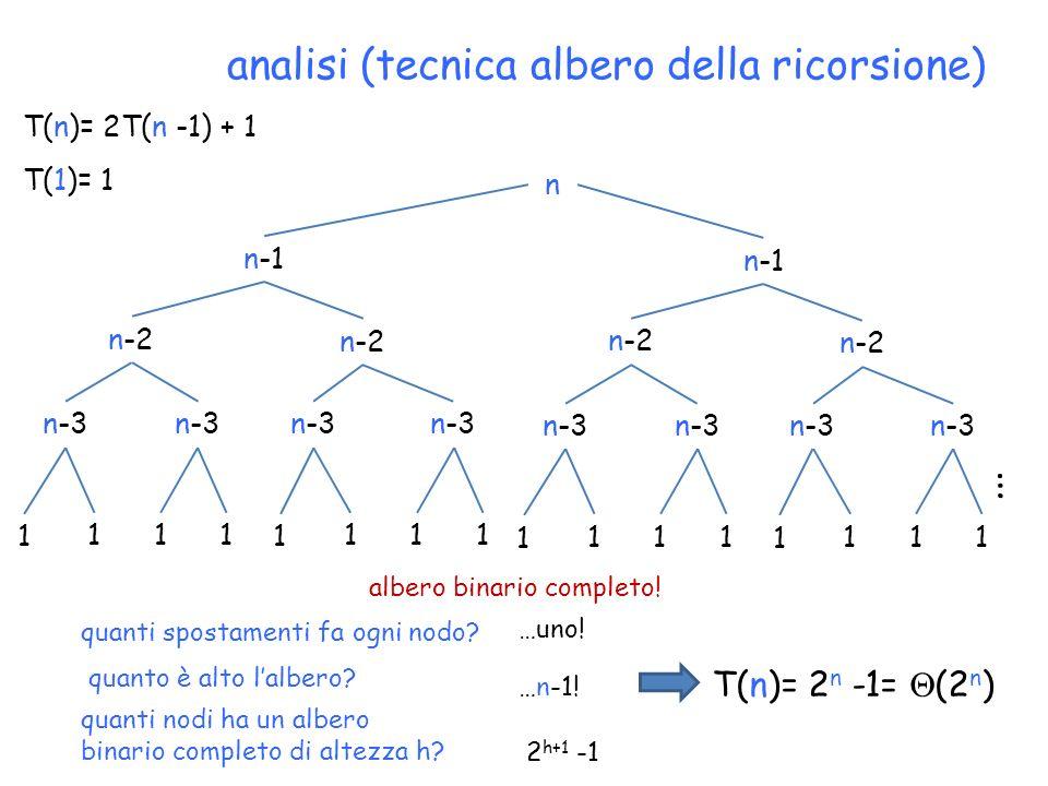 analisi (tecnica albero della ricorsione) T(n)= 2T(n -1) + 1 T(1)= 1 n n-2 n-1 n-3 1 111 1 111 n-2 n-1 n-3 1 111 1 111 quanti spostamenti fa ogni nodo