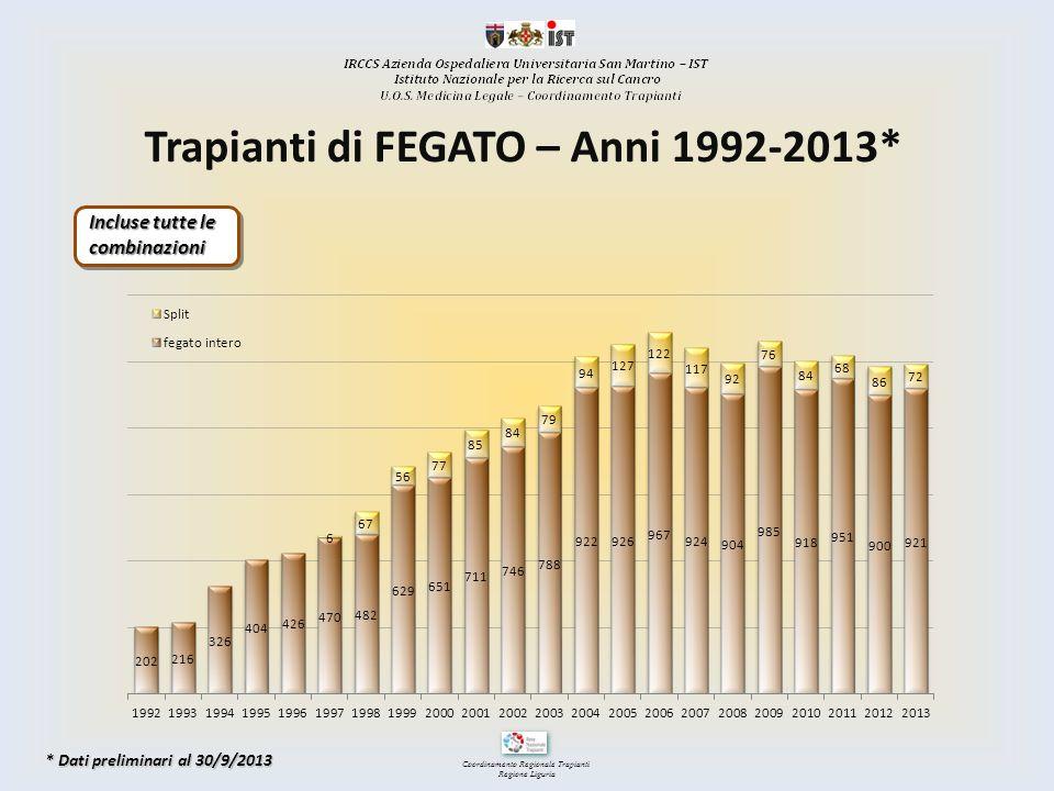 Coordinamento Regionale Trapianti Regione Liguria Trapianti di FEGATO – Anni 1992-2013* Incluse tutte le combinazioni * Dati preliminari al 30/9/2013