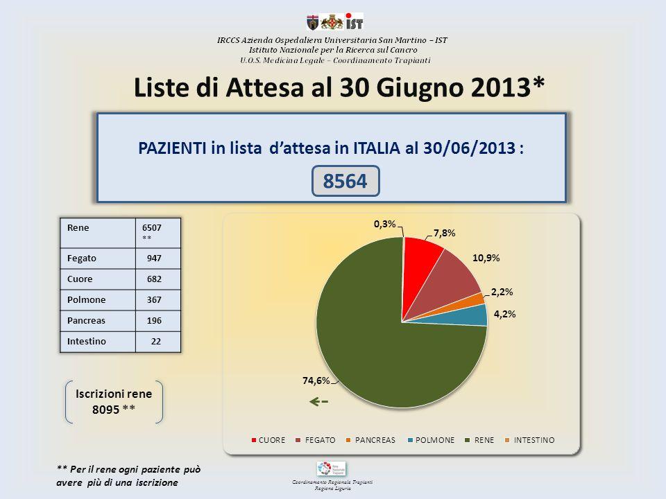 Coordinamento Regionale Trapianti Regione Liguria PAZIENTI in lista dattesa in ITALIA al 30/06/2013 : 8564 Iscrizioni rene 8095 ** ** Per il rene ogni
