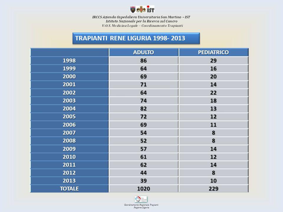 Coordinamento Regionale Trapianti Regione LiguriaADULTOPEDIATRICO19988629 19996416 20006920 20017114 20026422 20037418 20048213 20057212 20066911 2007