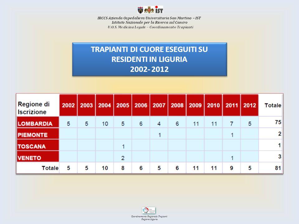 Coordinamento Regionale Trapianti Regione Liguria TRAPIANTI DI CUORE ESEGUITI SU RESIDENTI IN LIGURIA 2002- 2012 TRAPIANTI DI CUORE ESEGUITI SU RESIDE