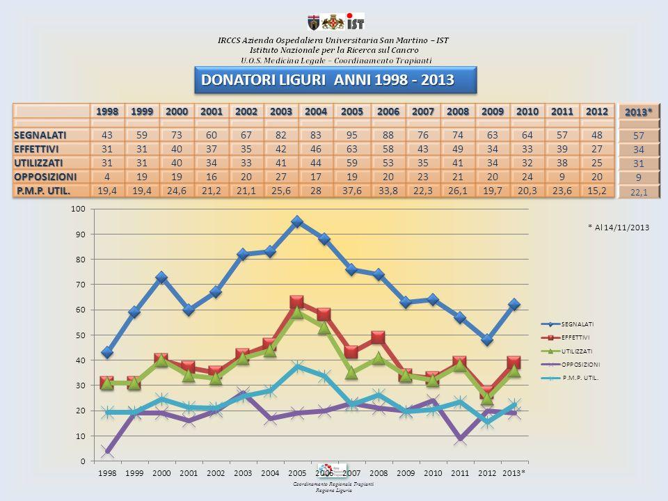 Coordinamento Regionale Trapianti Regione Liguria DLC: decessi con lesioni cerebrali CAM: commissione accertamento morte DON EFF: donatore effettivo PROC 1: donatori effettivi/DLC (0-15% inadeguato; 16-25% Buono; >25% Eccellente) PROC 2: accertamenti/DLC (0-20% Inadeguato; 21-40% Buono; >40% Eccellente) DATI REGISTRO DECESSI LIGURIA 2011 - 2012