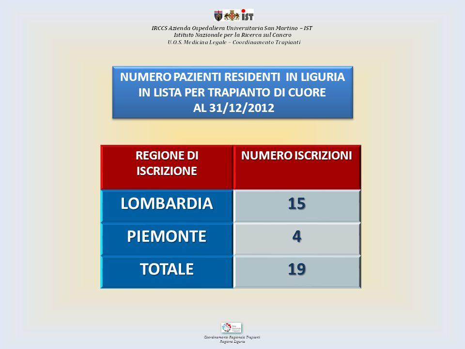 Coordinamento Regionale Trapianti Regione Liguria REGIONE DI ISCRIZIONE NUMERO ISCRIZIONI LOMBARDIA15 PIEMONTE4 TOTALE19 NUMERO PAZIENTI RESIDENTI IN