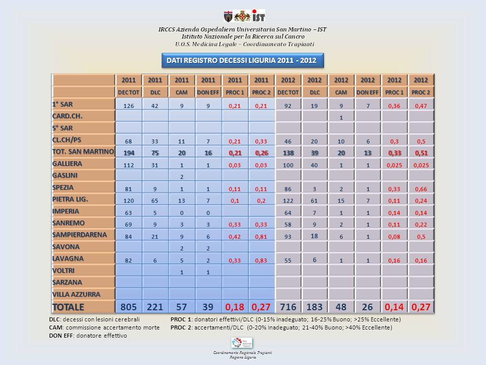 Coordinamento Regionale Trapianti Regione Liguria DLC: decessi con lesioni cerebrali CAM: commissione accertamento morte DON EFF: donatore effettivo P