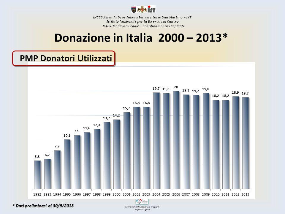 Coordinamento Regionale Trapianti Regione Liguria TRAPIANTI FEGATO LIGURIA 1998- 2013