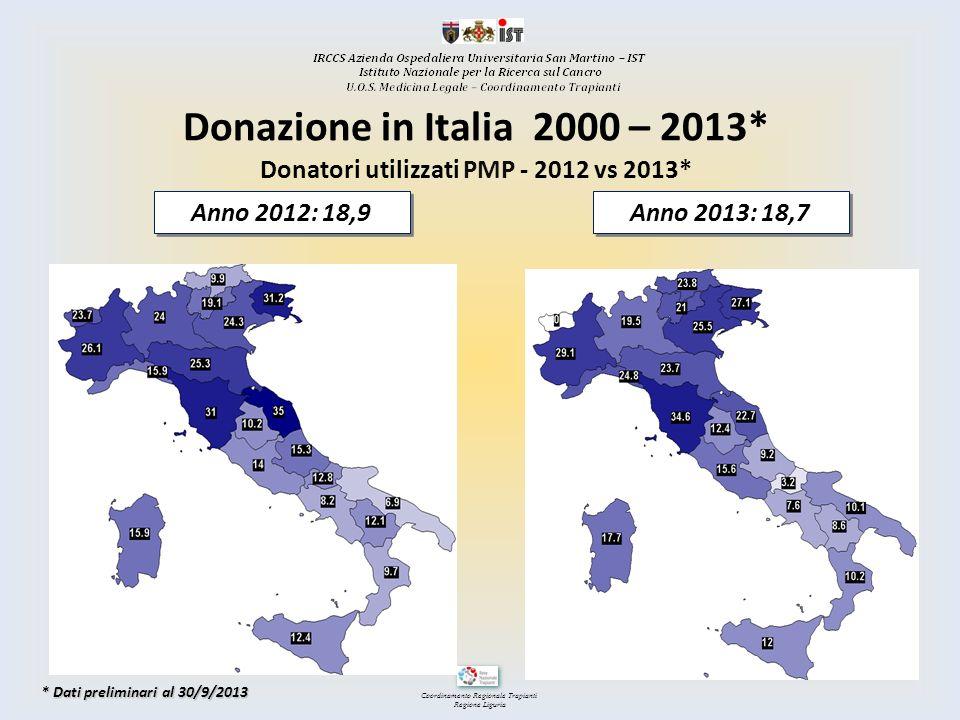 Coordinamento Regionale Trapianti Regione Liguria Donazione in Italia 2000 – 2013* Anno 2012: 18,9 Anno 2013: 18,7 Donatori utilizzati PMP - 2012 vs 2