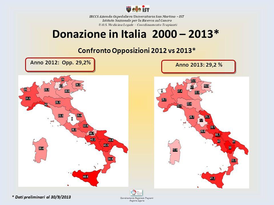 Coordinamento Regionale Trapianti Regione Liguria Anno 2013: 29,2 % Anno 2012: Opp. 29,2% Confronto Opposizioni 2012 vs 2013* Donazione in Italia 2000