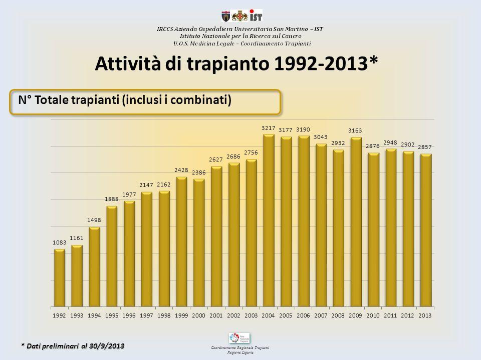 Coordinamento Regionale Trapianti Regione Liguria N° Totale trapianti (inclusi i combinati) Attività di trapianto 1992-2013* * Dati preliminari al 30/