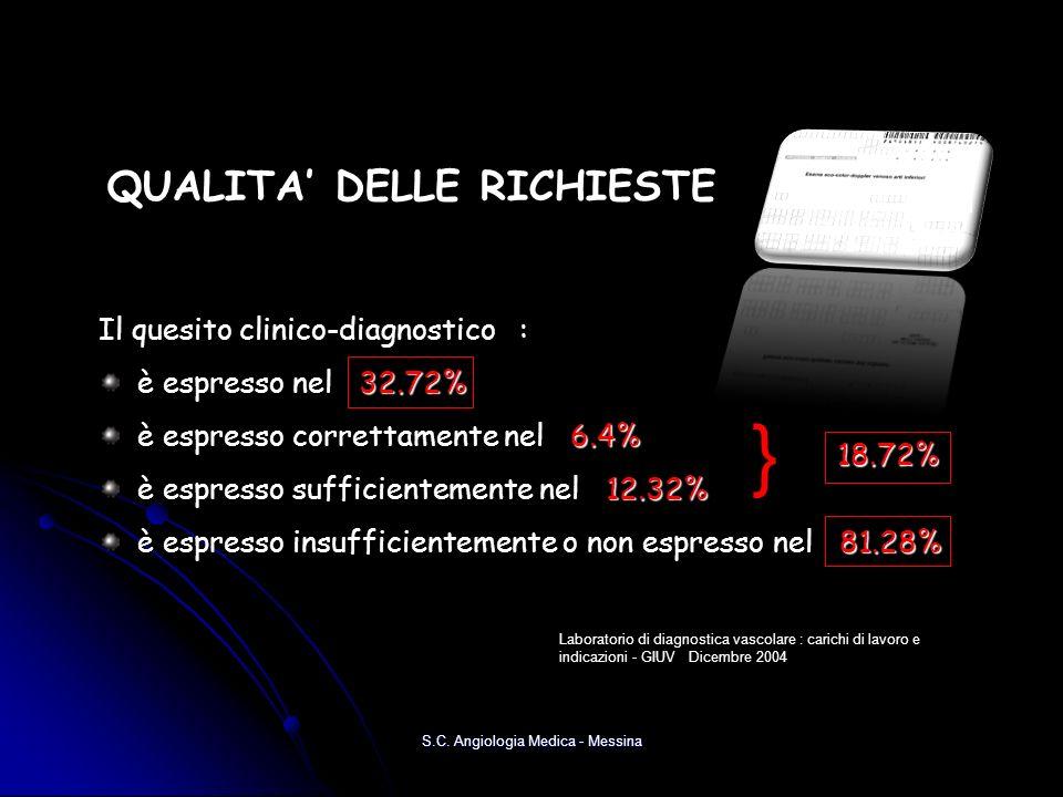 QUALITA DELLE RICHIESTE Il quesito clinico-diagnostico : 32.72% è espresso nel 32.72% 6.4% è espresso correttamente nel 6.4% 12.32% è espresso suffici