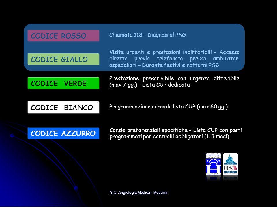 CODICE ROSSO Chiamata 118 – Diagnosi al PSG CODICE VERDE Prestazione prescrivibile con urgenza differibile (max 7 gg.) – Lista CUP dedicata CODICE GIA