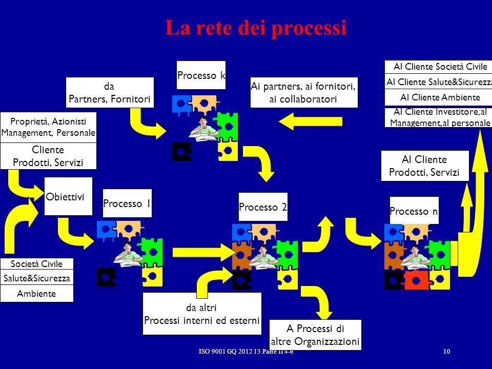 Processo 1 Processo 2 Processo n La rete dei processi ISO 9001 GQ 2012 13 Parte II 4-6 Processo k da Partners, Fornitori A Processi di altre Organizza
