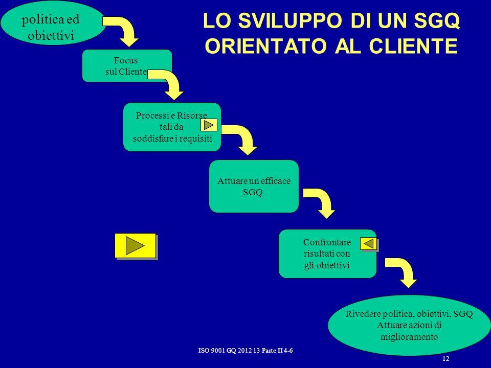 ISO 9001 GQ 2012 13 Parte II 4-6 12 LO SVILUPPO DI UN SGQ ORIENTATO AL CLIENTE politica ed obiettivi Processi e Risorse tali da soddisfare i requisiti