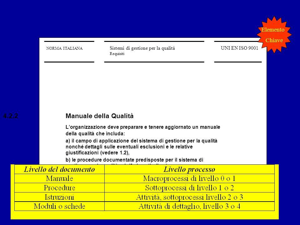 ISO 9001 GQ 2012 13 Parte II 4-622 NORMA ITALIANA Sistemi di gestione per la qualità Requisiti UNI EN ISO 9001 4.2.2Manuale della Qualità Lorganizzazi
