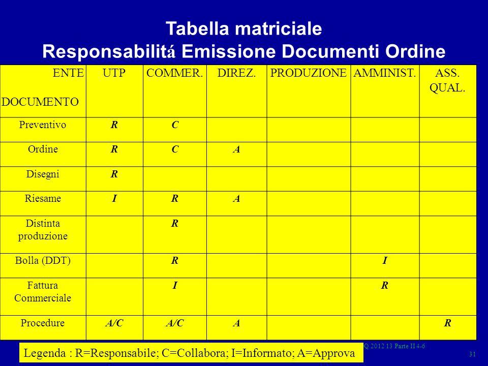 ISO 9001 GQ 2012 13 Parte II 4-6 31 ENTEUTPCOMMER.DIREZ.PRODUZIONEAMMINIST.ASS. QUAL. DOCUMENTO PreventivoRC OrdineRCA DisegniR RiesameIRA Distinta pr