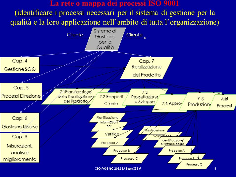 NORMA ITALIANA Sistemi di gestione per la qualità Requisiti UNI EN ISO 9001 5.4 Pianificazione 5.4.1 Obiettivi per la qualità Lalta direzione deve assicurare che, per i pertinenti livelli e funzioni dellorganizzazione, siano stabiliti gli obiettivi per la qualità, compresi quelli necessari per ottemperare ai requisiti dei prodotti.