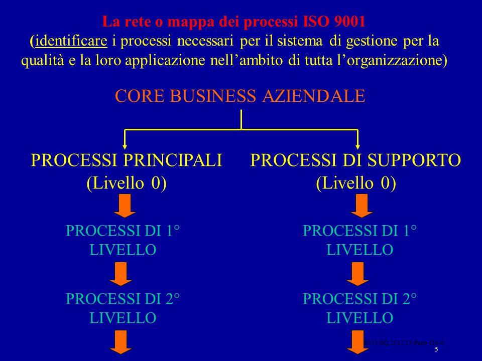 ISO 9001 GQ 2012 13 Parte II 4-6 5 CORE BUSINESS AZIENDALE PROCESSI DI 1° LIVELLO PROCESSI DI 2° LIVELLO PROCESSI PRINCIPALI (Livello 0) PROCESSI DI S