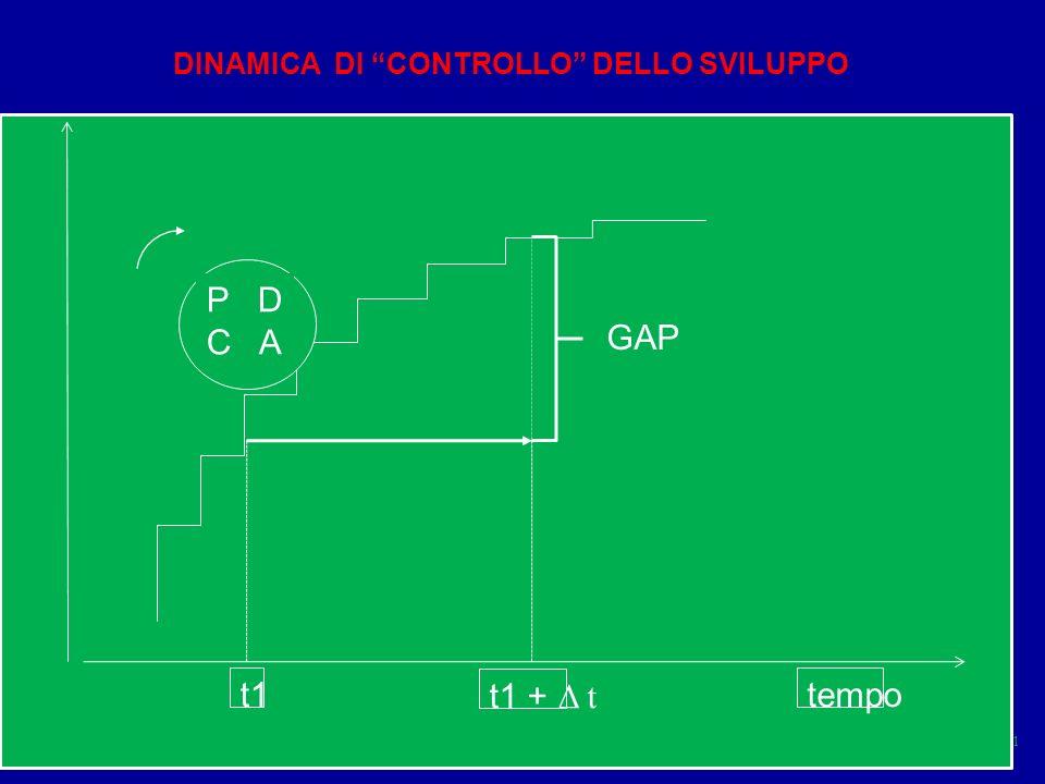 Sistema cap 2 parte A51 P D C A tempo DINAMICA DI CONTROLLO DELLO SVILUPPO t1t1 t1 + Δ t GAP