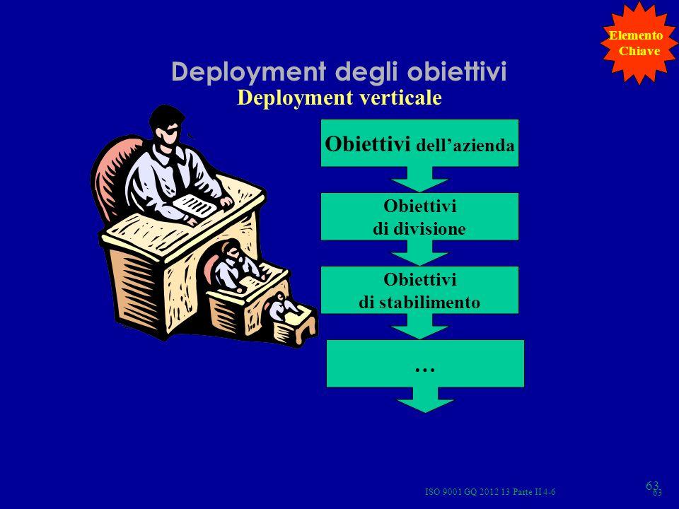 Deployment degli obiettivi Deployment verticale Obiettivi dellazienda Obiettivi di divisione Obiettivi di stabilimento … Elemento Chiave ISO 9001 GQ 2
