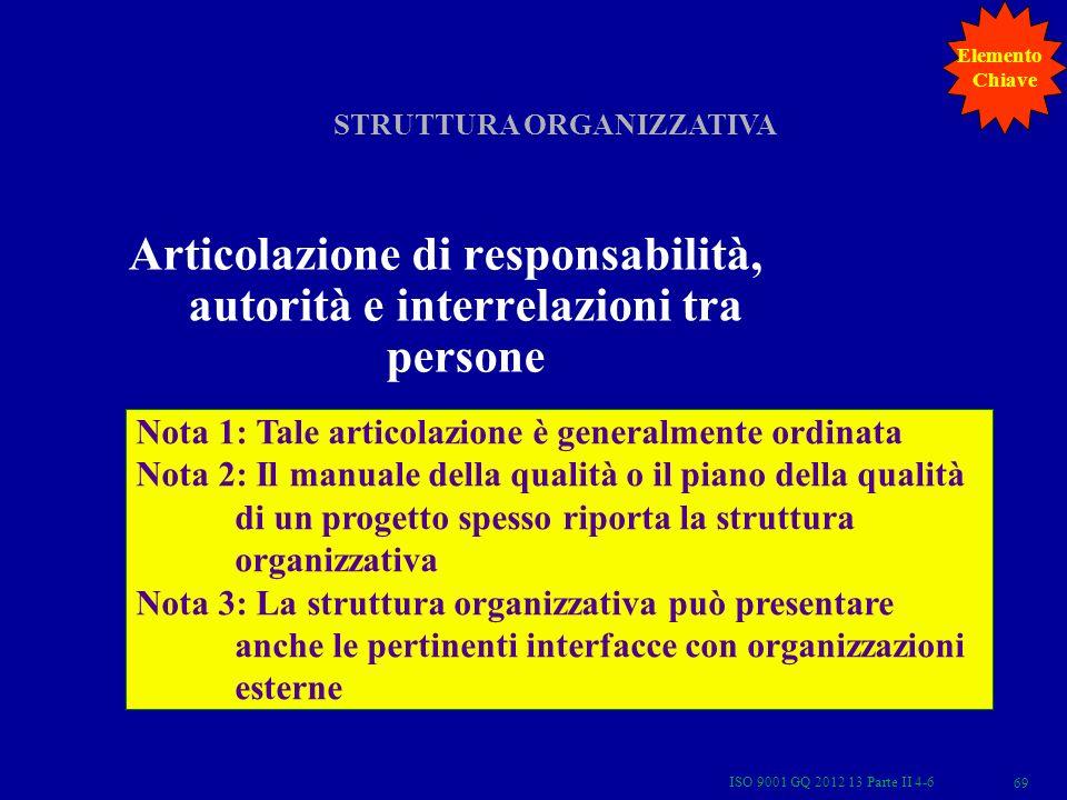 Articolazione di responsabilità, autorità e interrelazioni tra persone STRUTTURA ORGANIZZATIVA Nota 1: Tale articolazione è generalmente ordinata Nota