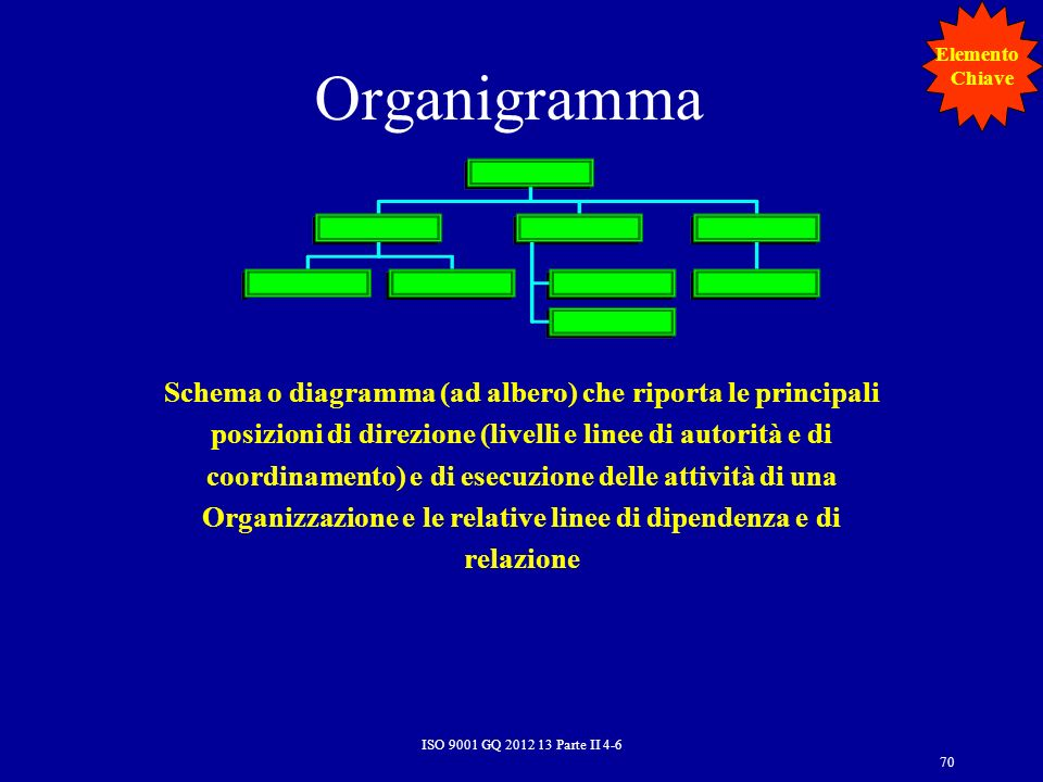 Organigramma Schema o diagramma (ad albero) che riporta le principali posizioni di direzione (livelli e linee di autorità e di coordinamento) e di ese
