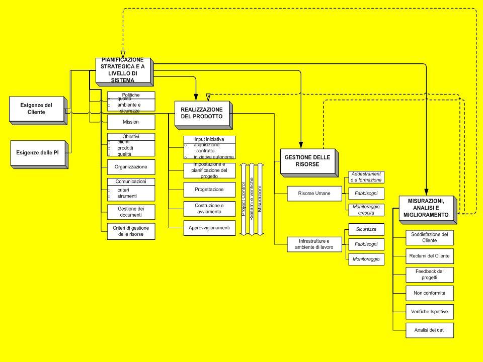 Organigramma Schema o diagramma (ad albero) che riporta le principali posizioni di direzione (livelli e linee di autorità e di coordinamento) e di esecuzione delle attività di una Organizzazione e le relative linee di dipendenza e di relazione Elemento Chiave 70 ISO 9001 GQ 2012 13 Parte II 4-6