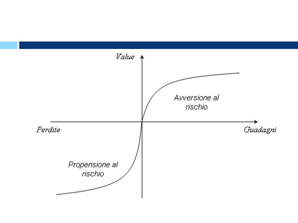 il valore delle pendenze nei due quadranti, detto coefficiente di avversione alle perdite, si colloca intorno a 2:1 (Tversky e Kahneman 1991, 1992).