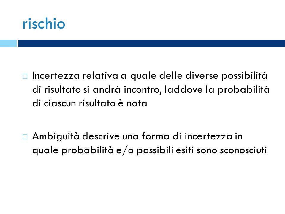 rischio Incertezza relativa a quale delle diverse possibilità di risultato si andrà incontro, laddove la probabilità di ciascun risultato è nota Ambig