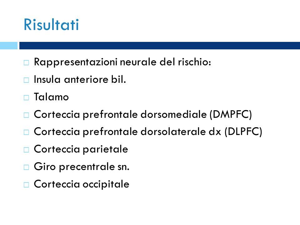 Risultati Rappresentazioni neurale del rischio: Insula anteriore bil. Talamo Corteccia prefrontale dorsomediale (DMPFC) Corteccia prefrontale dorsolat