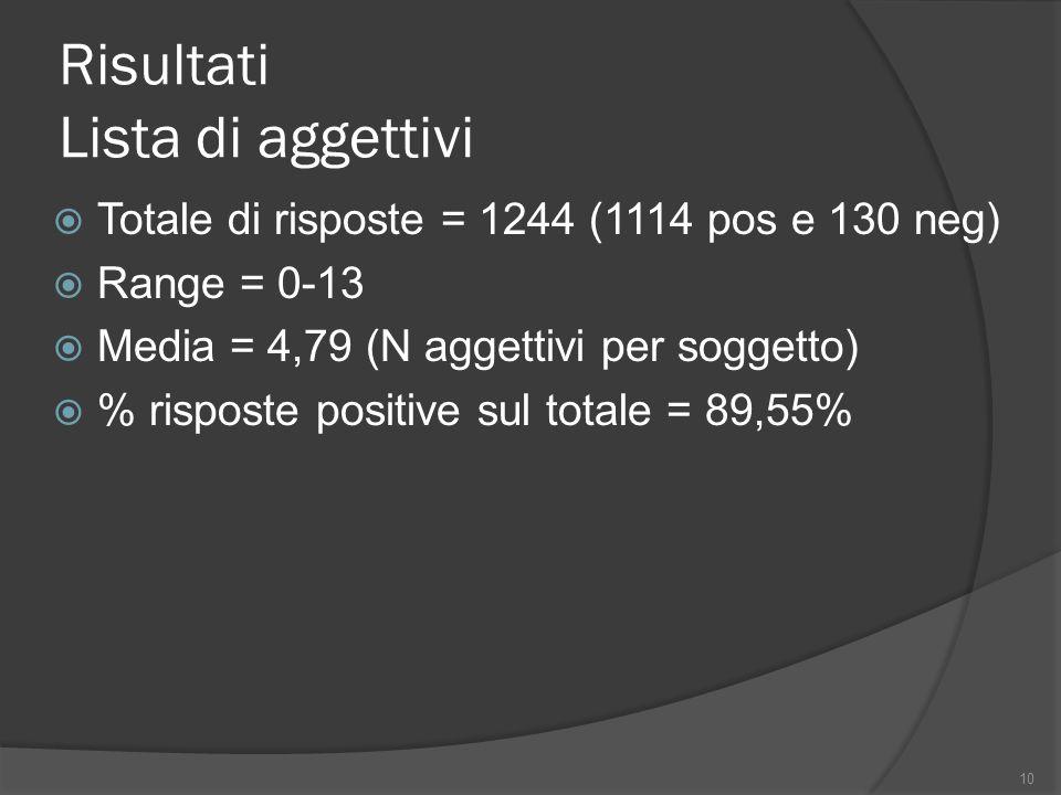 Risultati Lista di aggettivi Totale di risposte = 1244 (1114 pos e 130 neg) Range = 0-13 Media = 4,79 (N aggettivi per soggetto) % risposte positive s
