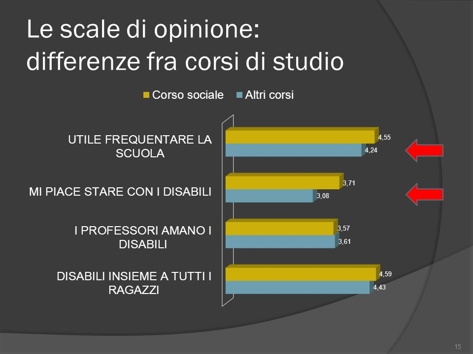 Le scale di opinione: differenze fra corsi di studio 15