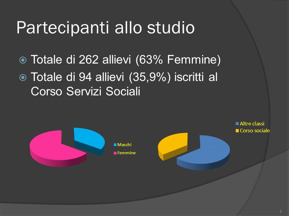 Partecipanti allo studio Totale di 262 allievi (63% Femmine) Totale di 94 allievi (35,9%) iscritti al Corso Servizi Sociali 9