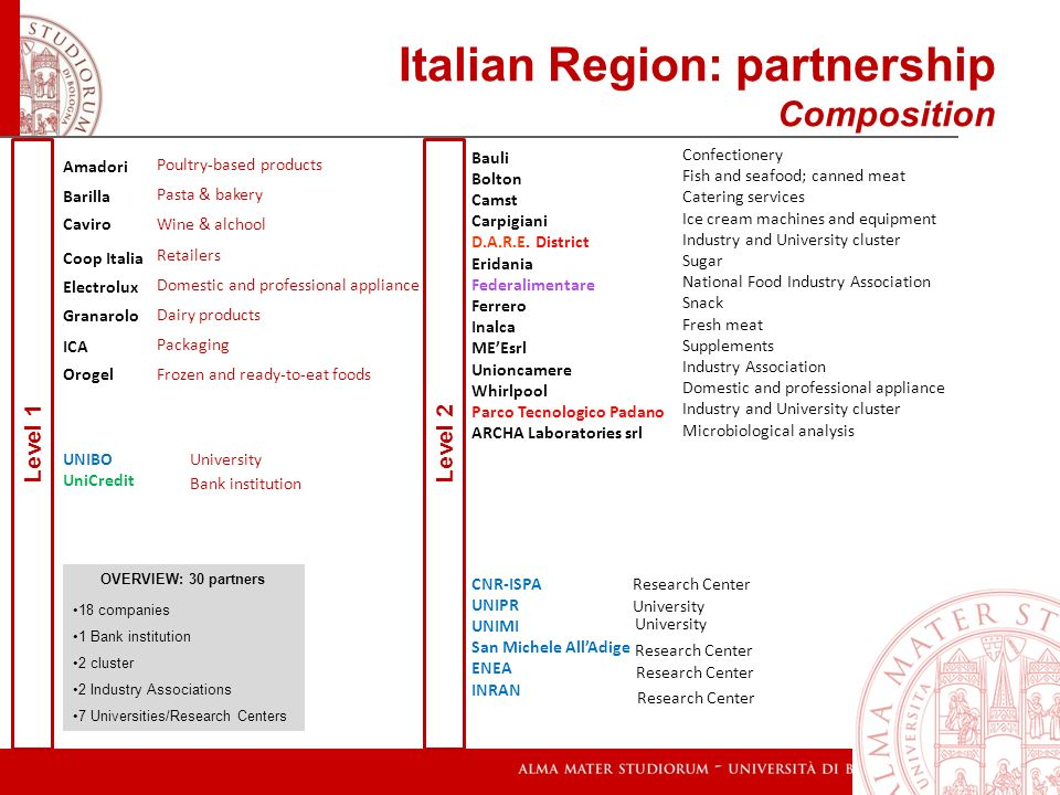 VENTURE CAPITAL Italian Region: partnership Geographical distribution