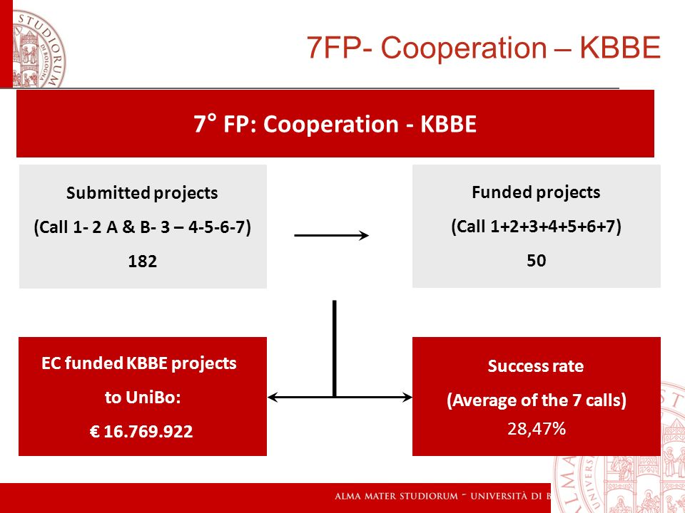 7° FP: Cooperation - KBBE Submitted projects (Call 1- 2 A & B- 3 – 4-5-6-7) 182 EC funded KBBE projects to UniBo: 16.769.922 Funded projects (Call 1+2
